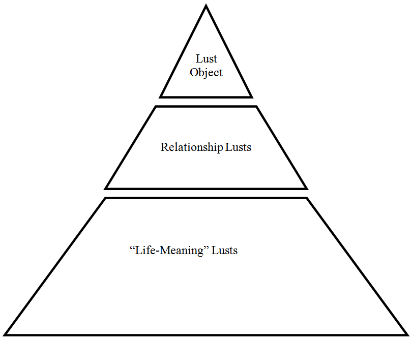 lust-pyramid-from-ccef