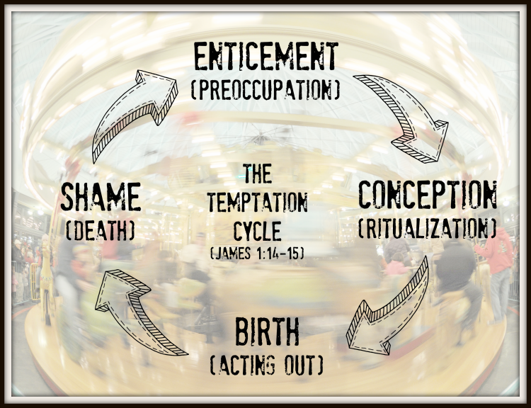 The Temptation Cycle - James 1-14-15