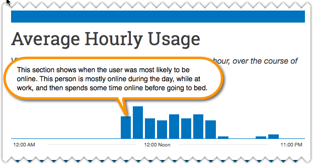 average-hourly-usage