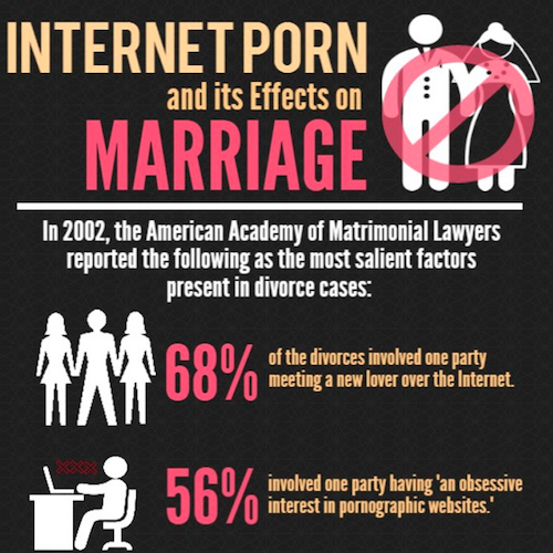 Porn addiction and marital sex problems