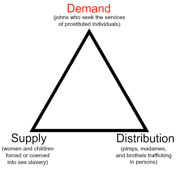 Demand Drives Sex Slavery