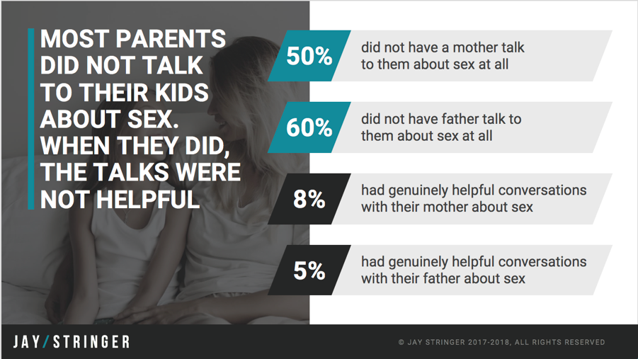 parents talking about sex chart
